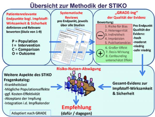 Methoden Der STIKO
